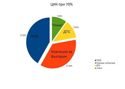 Выборы в Европейский парламент 2014 - обработка 70% голосов