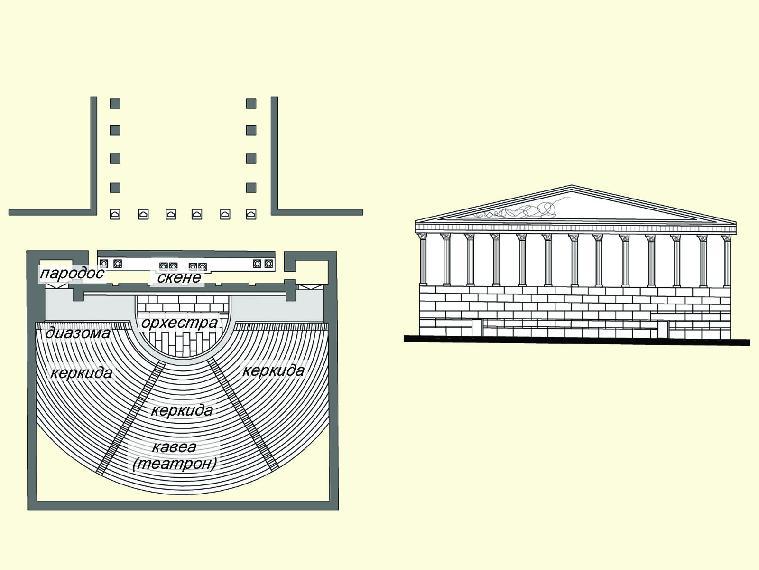 Устройство римского театра - античный театр