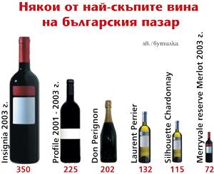 Вина в Болгарии - самые дорогие вина