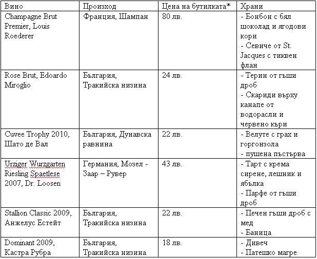 Вина в Болгарии стоимость и продукты