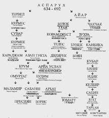Хан Аспарух генеологическое древо