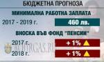 Работодатели в Болгарии против роста минимальной зарплаты