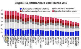Цифровые технологии в Болгарии приживаются с трудом