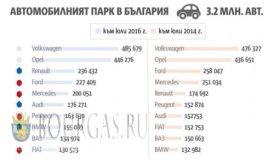 На дорогах Болгарии растет количество автомобилей
