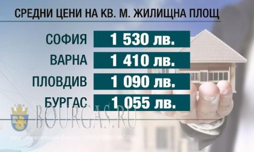 Самая дорогая недвижимость в Болагрии находится в Софии