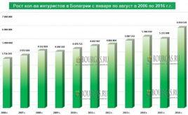 6,05 млн иностранных туристов посетили Болгарию с января по август 2016 года