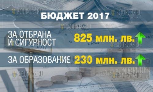 Бюджет Болгарии 2017