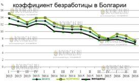 Количество безработных в Болгарии продолжает уменьшаться