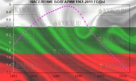 население Болгарии 1961-2011 годы
