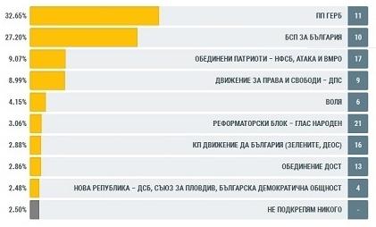 Результаты парламентских выборов в Болгарии, 26 марта 2017 года