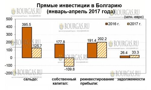 В первые 4 месяца 2017 года инвестиционный интерес к Болгарии серьезно снизился