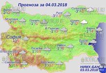 4 марта 2018 года, погода в Болгарии
