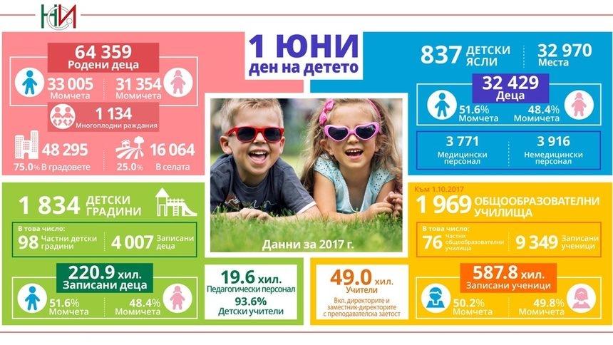 Дети Болгарии в 2017 году - инфографика