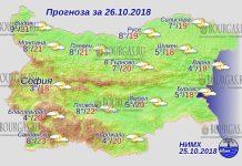 26 октября 2018 года, погода в Болгарии