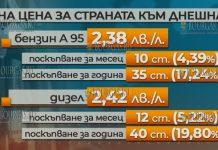 цена на топливо в Болгарии по состоянию на конец октября 2018 года