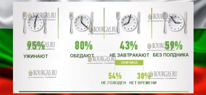 43% болгар не завтракают