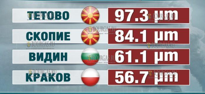 болгарский город Видин вошли в топ-3 городов с самым грязным воздухом в Центральной и Восточной Европе