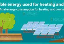 Болгария потребляет более трети энергии из возобновляемых источников