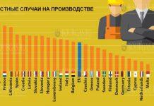 Болгария в лидерах в ЕС по числу фатальных инцидентов на работе