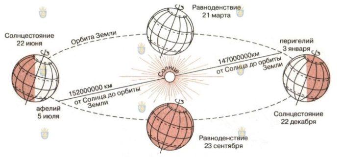 Астрономическое лето наступает в Болгарии